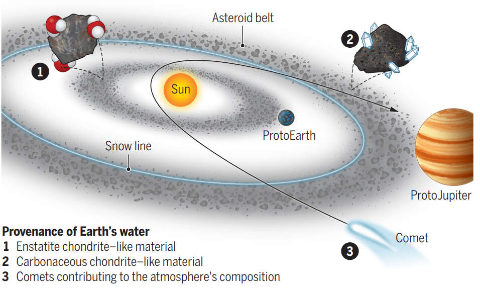 Suggested Sources Of Earth's Water